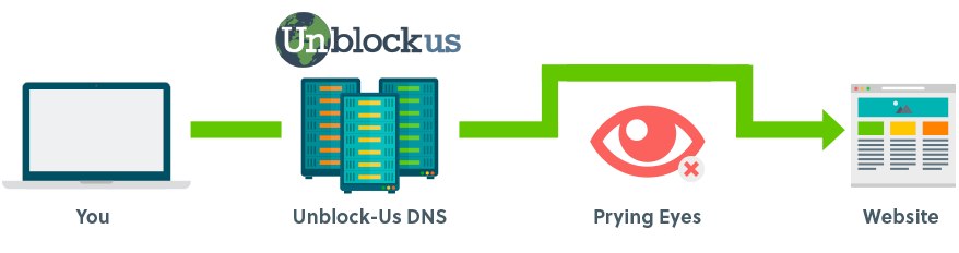 how smart dns works