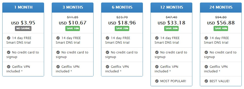Getflix Smart DNS Review - Smart DNS Provider Reviews